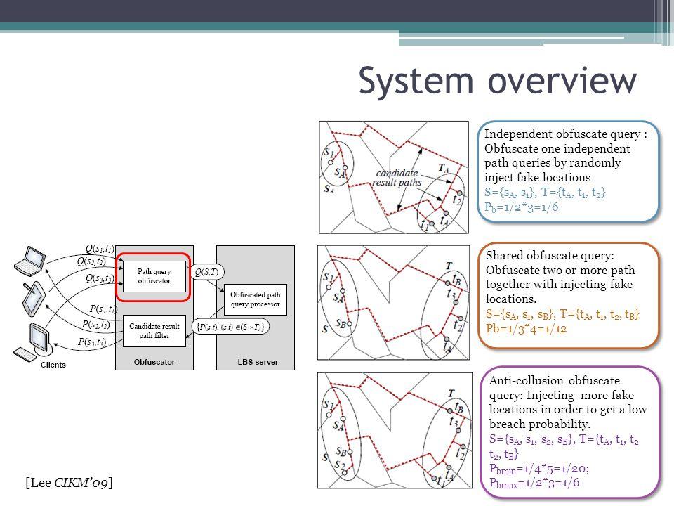 System overview [Lee CIKM'09]